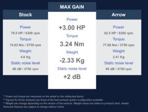arrow maxi race-tech exhaust